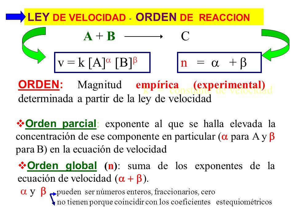 A + B C v = k [A] [B]b n = a + b LEY DE VELOCIDAD - ORDEN DE REACCION